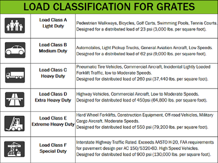 Load Classifications for Grates
